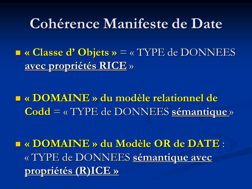 Cohérence Manifeste de Date « Classe d Objets » = « TYPE de DONNEES avec propriétés RICE » « Classe d Objets » = « TYPE de DONNEES avec propriétés RICE » « DOMAINE » du modèle relationnel de Codd = « TYPE de DONNEES sémantique » « DOMAINE » du modèle relationnel de Codd = « TYPE de DONNEES sémantique » « DOMAINE » du Modèle OR de DATE : « TYPE de DONNEES sémantique avec propriétés (R)ICE » « DOMAINE » du Modèle OR de DATE : « TYPE de DONNEES sémantique avec propriétés (R)ICE »