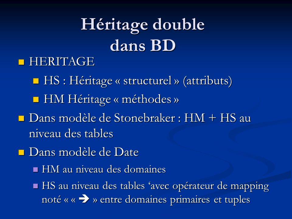 Héritage double dans BD HERITAGE HERITAGE HS : Héritage « structurel » (attributs) HS : Héritage « structurel » (attributs) HM Héritage « méthodes » HM Héritage « méthodes » Dans modèle de Stonebraker : HM + HS au niveau des tables Dans modèle de Stonebraker : HM + HS au niveau des tables Dans modèle de Date Dans modèle de Date HM au niveau des domaines HM au niveau des domaines HS au niveau des tables avec opérateur de mapping noté « « » entre domaines primaires et tuples HS au niveau des tables avec opérateur de mapping noté « « » entre domaines primaires et tuples