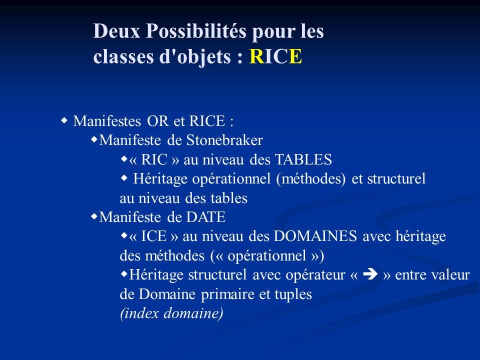 Deux Possibilités pour les classes d objets : RICE Manifestes OR et RICE : Manifeste de Stonebraker « RIC » au niveau des TABLES Héritage opérationnel (méthodes) et structurel au niveau des tables Manifeste de DATE « ICE » au niveau des DOMAINES avec héritage des méthodes (« opérationnel ») Héritage structurel avec opérateur « » entre valeur de Domaine primaire et tuples (index domaine)