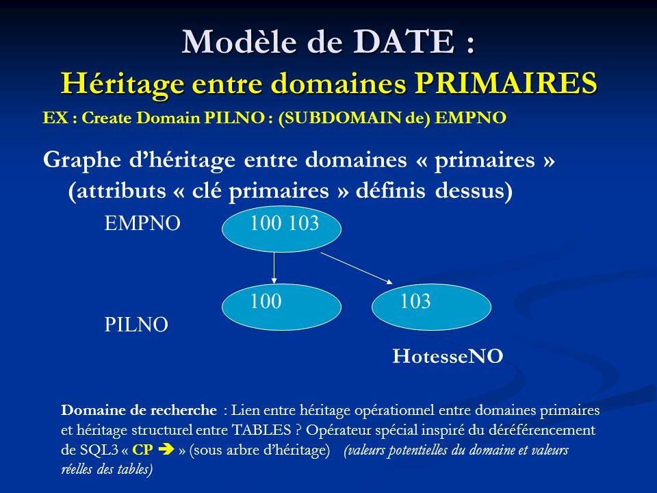 Modèle de DATE : Héritage entre domaines PRIMAIRES EX : Create Domain PILNO : (SUBDOMAIN de) EMPNO Graphe dhéritage entre domaines « primaires » (attributs « clé primaires » définis dessus) EMPNO PILNO 100 103 100103 HotesseNO Domaine de recherche : Lien entre héritage opérationnel entre domaines primaires et héritage structurel entre TABLES .