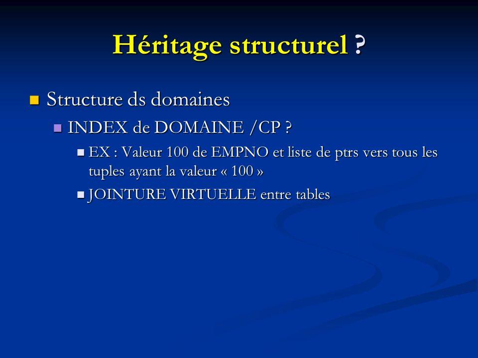 Héritage structurel .Structure ds domaines Structure ds domaines INDEX de DOMAINE /CP .