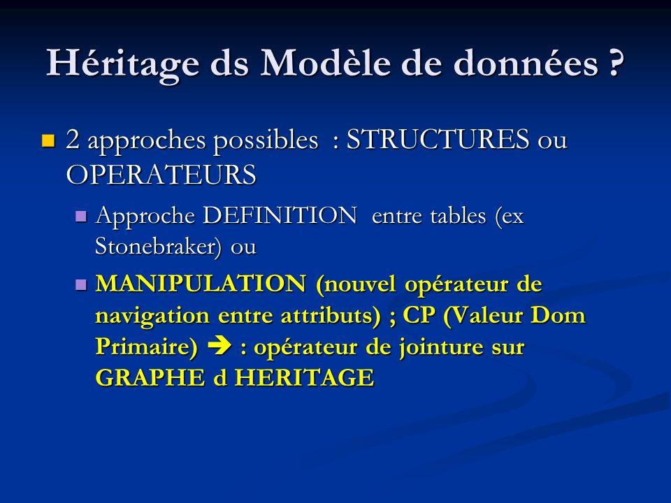 Héritage ds Modèle de données .