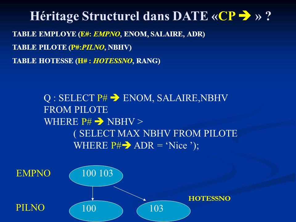 Héritage Structurel dans DATE «CP » .