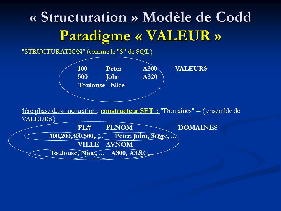 « Structuration » Modèle de Codd Paradigme « VALEUR » STRUCTURATION (comme le S de SQL ) 100Peter A300 VALEURS 500John A320 Toulouse Nice 1ère phase de structuration : constructeur SET : Domaines = ( ensemble de VALEURS ) PL#PLNOM DOMAINES 100,200,300,500,...