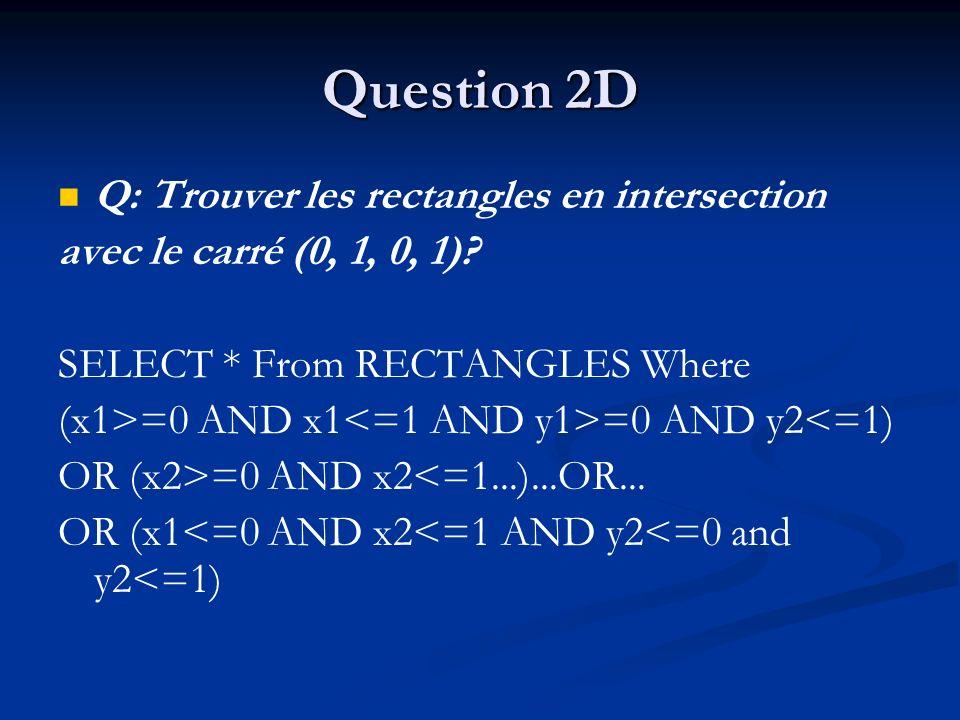 Question 2D Q: Trouver les rectangles en intersection avec le carré (0, 1, 0, 1).