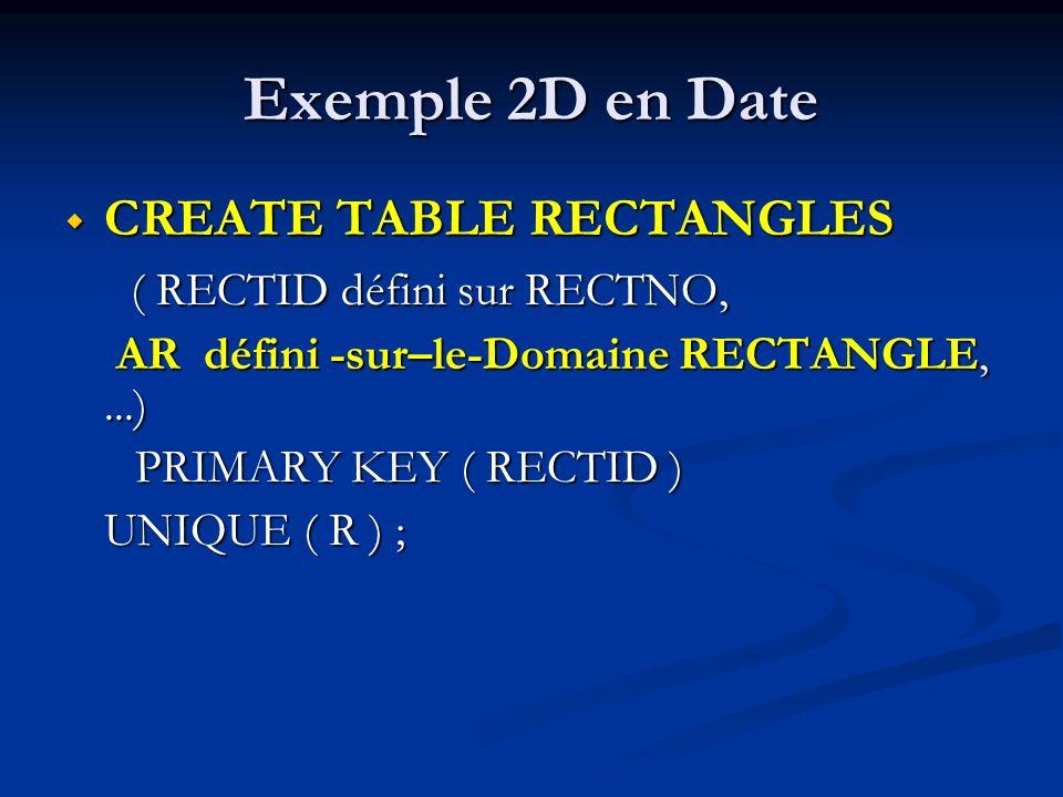 Exemple 2D en Date CREATE TABLE RECTANGLES CREATE TABLE RECTANGLES ( RECTID défini sur RECTNO, ( RECTID défini sur RECTNO, AR défini -sur–le-Domaine RECTANGLE,...) AR défini -sur–le-Domaine RECTANGLE,...) PRIMARY KEY ( RECTID ) PRIMARY KEY ( RECTID ) UNIQUE ( R ) ;