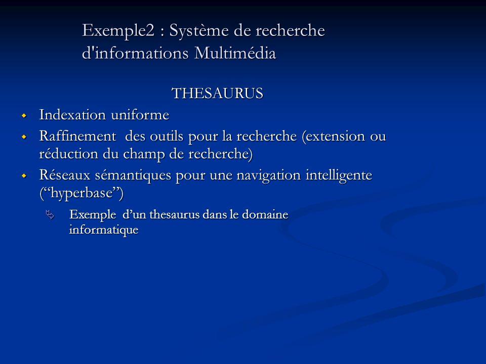 Exemple2 : Système de recherche d informations Multimédia THESAURUS Indexation uniforme Indexation uniforme Raffinement des outils pour la recherche (extension ou réduction du champ de recherche) Raffinement des outils pour la recherche (extension ou réduction du champ de recherche) Réseaux sémantiques pour une navigation intelligente (hyperbase) Réseaux sémantiques pour une navigation intelligente (hyperbase) Exemple dun thesaurus dans le domaine informatique Exemple dun thesaurus dans le domaine informatique