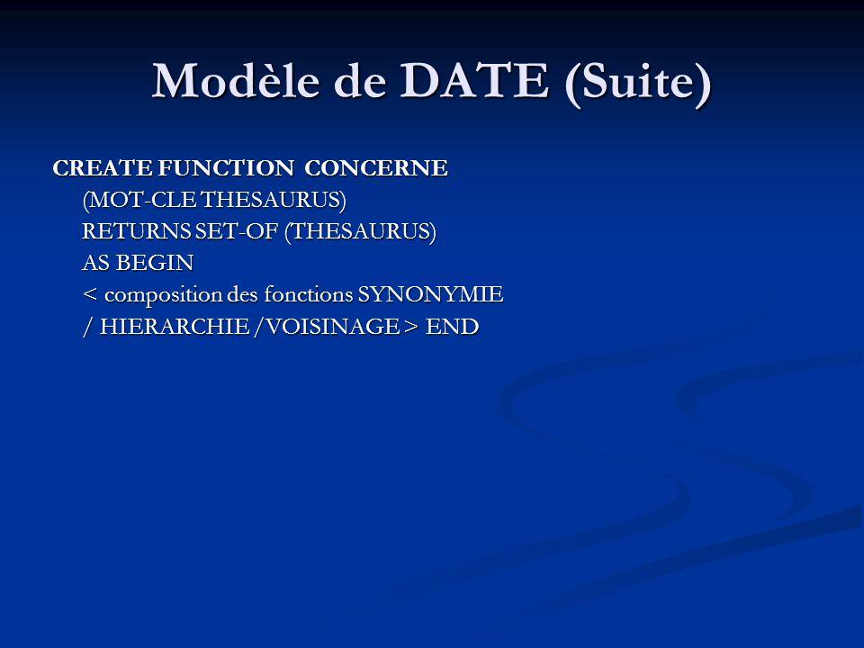 Modèle de DATE (Suite) CREATE FUNCTION CONCERNE (MOT-CLE THESAURUS) (MOT-CLE THESAURUS) RETURNS SET-OF (THESAURUS) RETURNS SET-OF (THESAURUS) AS BEGIN AS BEGIN < composition des fonctions SYNONYMIE < composition des fonctions SYNONYMIE / HIERARCHIE /VOISINAGE > END / HIERARCHIE /VOISINAGE > END