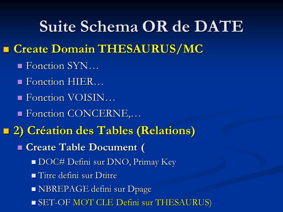 Suite Schema OR de DATE Create Domain THESAURUS/MC Create Domain THESAURUS/MC Fonction SYN… Fonction SYN… Fonction HIER… Fonction HIER… Fonction VOISIN… Fonction VOISIN… Fonction CONCERNE,… Fonction CONCERNE,… 2) Création des Tables (Relations) 2) Création des Tables (Relations) Create Table Document ( Create Table Document ( DOC# Defini sur DNO, Primay Key DOC# Defini sur DNO, Primay Key Titre defini sur Dtitre Titre defini sur Dtitre NBREPAGE defini sur Dpage NBREPAGE defini sur Dpage SET-OF MOT CLE Defini sur THESAURUS) SET-OF MOT CLE Defini sur THESAURUS)