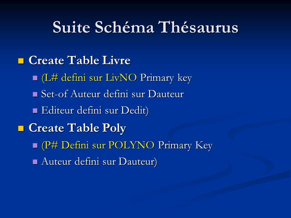 Suite Schéma Thésaurus Create Table Livre Create Table Livre (L# defini sur LivNO Primary key (L# defini sur LivNO Primary key Set-of Auteur defini sur Dauteur Set-of Auteur defini sur Dauteur Editeur defini sur Dedit) Editeur defini sur Dedit) Create Table Poly Create Table Poly (P# Defini sur POLYNO Primary Key (P# Defini sur POLYNO Primary Key Auteur defini sur Dauteur) Auteur defini sur Dauteur)