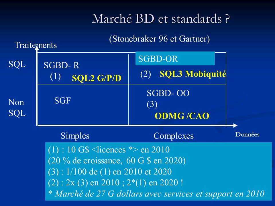 NOUVEAUX DOMAINES APPLICATIFS (OLTP ET OLCP) * Data mining, one-to-one marketing (Datawarehousing,..) *SIG (GIS) * CAO (CAD) * MOBIQUITE (1 Tera dobjets tagués en 2020) m- Commerce (CAL), VOD sur Internet, Internet sans fil (TEL WAP/GPRS/UMTS, PDA, WIFI/Bluetooth..)