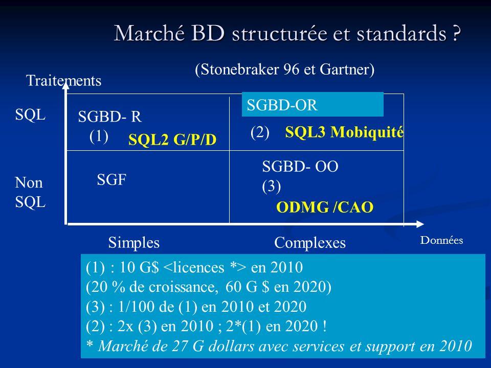 Marché BD structurée et standards .Marché BD structurée et standards .