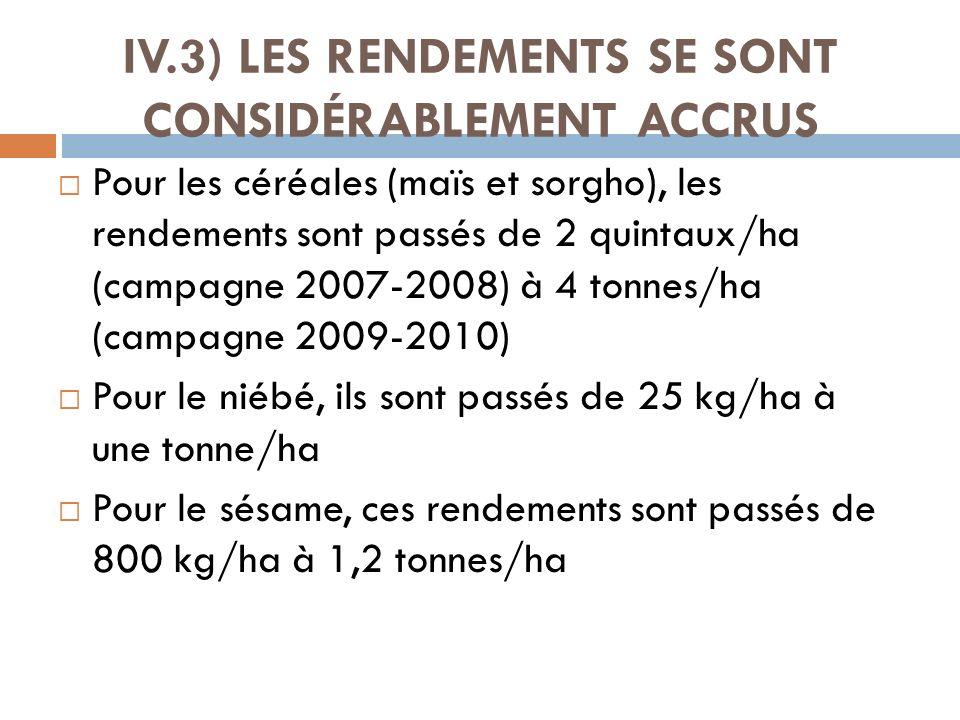 IV.3) LES RENDEMENTS SE SONT CONSIDÉRABLEMENT ACCRUS Pour les céréales (maïs et sorgho), les rendements sont passés de 2 quintaux/ha (campagne 2007-20