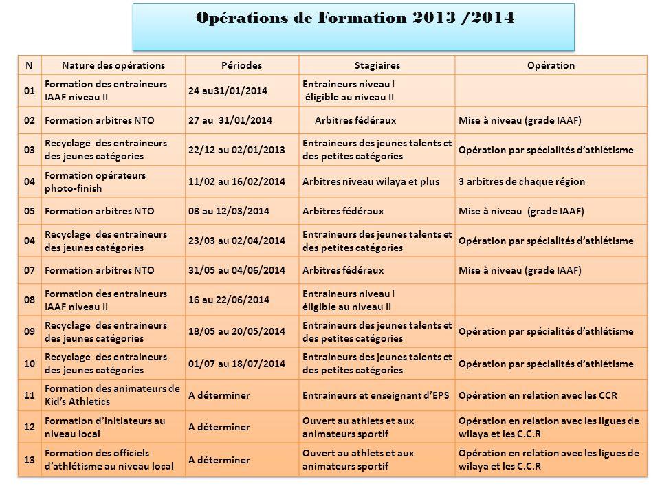 Opérations de Formation 2013 /2014