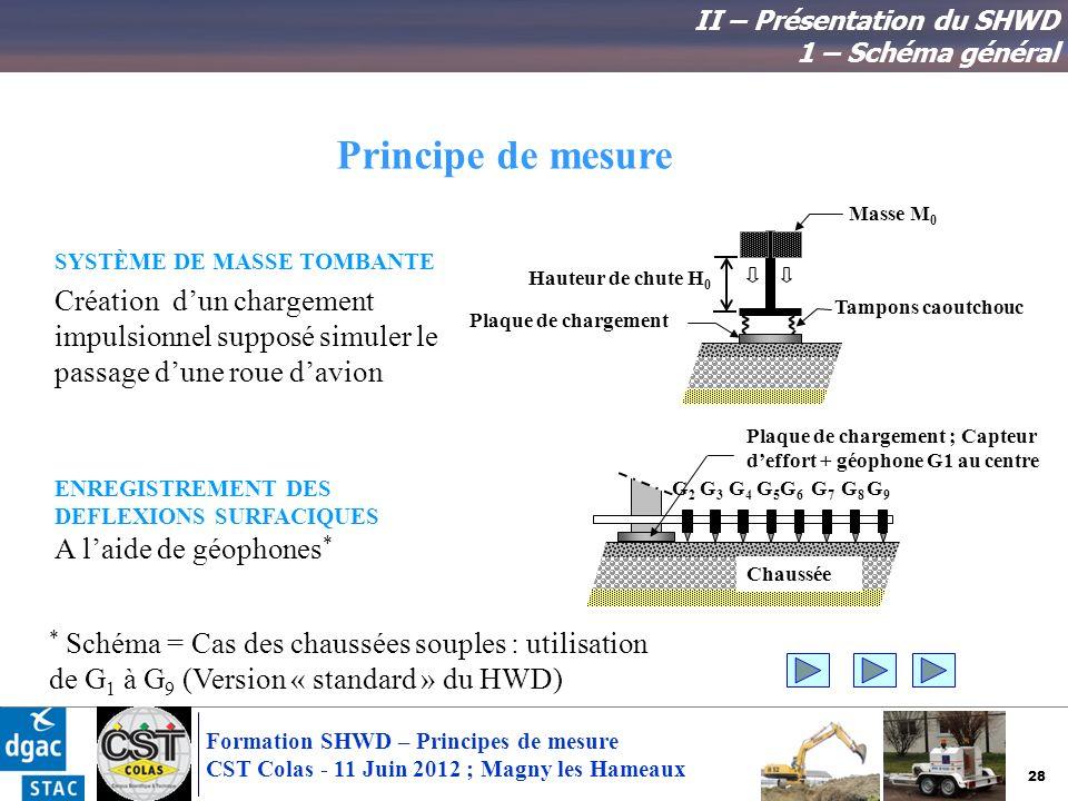 28 Formation SHWD – Principes de mesure CST Colas - 11 Juin 2012 ; Magny les Hameaux SYSTÈME DE MASSE TOMBANTE Création dun chargement impulsionnel su