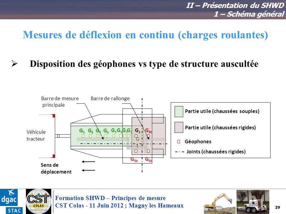 29 Formation SHWD – Principes de mesure CST Colas - 11 Juin 2012 ; Magny les Hameaux Mesures de déflexion en continu (charges roulantes) Disposition d