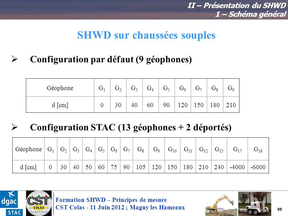 30 Formation SHWD – Principes de mesure CST Colas - 11 Juin 2012 ; Magny les Hameaux SHWD sur chaussées souples Configuration par défaut (9 géophones)
