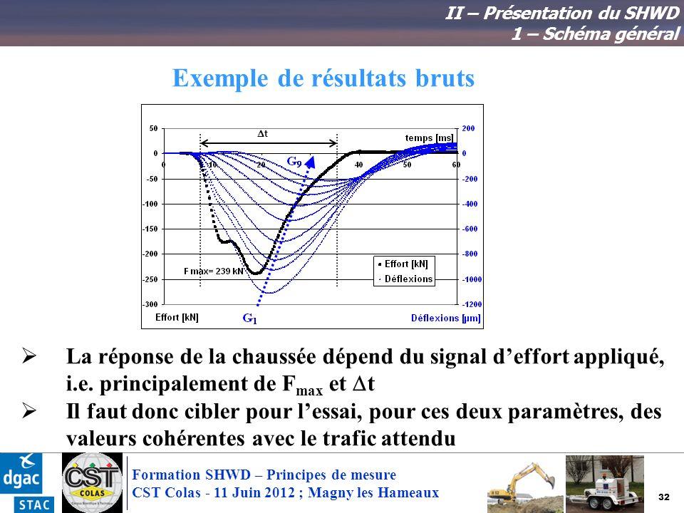 32 Formation SHWD – Principes de mesure CST Colas - 11 Juin 2012 ; Magny les Hameaux Exemple de résultats bruts t La réponse de la chaussée dépend du