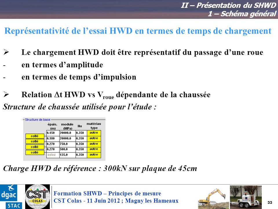 33 Formation SHWD – Principes de mesure CST Colas - 11 Juin 2012 ; Magny les Hameaux Représentativité de lessai HWD en termes de temps de chargement L