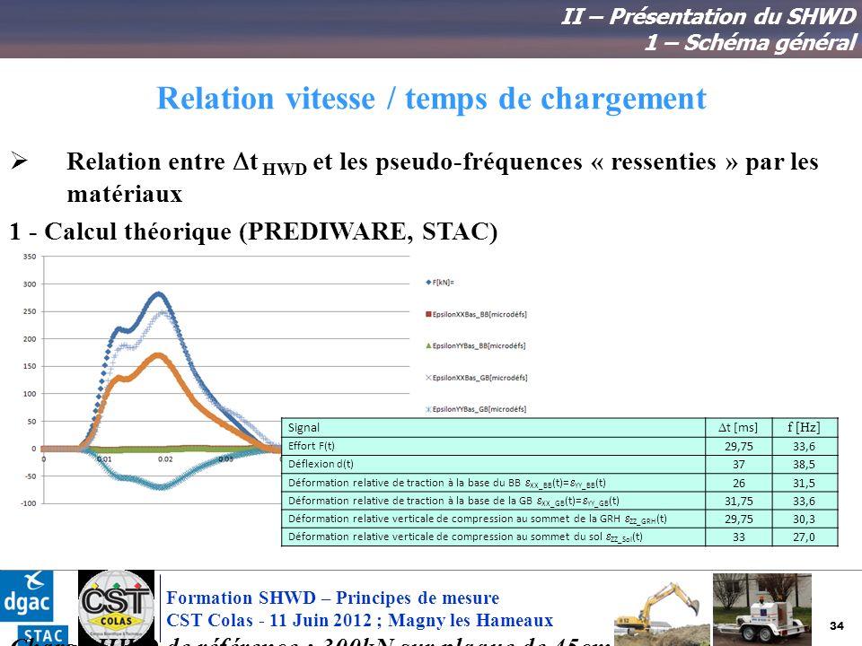 34 Formation SHWD – Principes de mesure CST Colas - 11 Juin 2012 ; Magny les Hameaux Relation vitesse / temps de chargement Relation entre t HWD et le