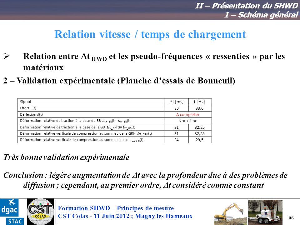 35 Formation SHWD – Principes de mesure CST Colas - 11 Juin 2012 ; Magny les Hameaux Relation vitesse / temps de chargement Relation entre t HWD et le