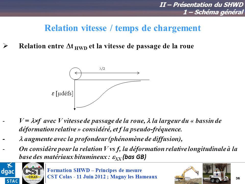 36 Formation SHWD – Principes de mesure CST Colas - 11 Juin 2012 ; Magny les Hameaux Relation vitesse / temps de chargement Relation entre t HWD et la