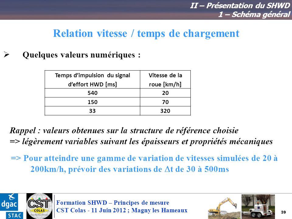39 Formation SHWD – Principes de mesure CST Colas - 11 Juin 2012 ; Magny les Hameaux Relation vitesse / temps de chargement Quelques valeurs numérique