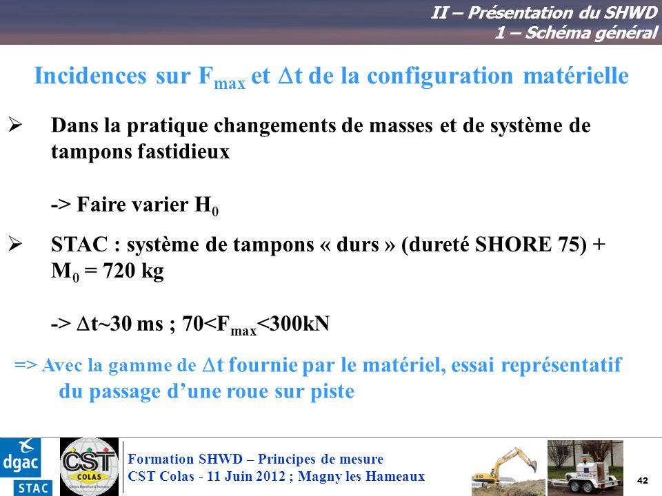 42 Formation SHWD – Principes de mesure CST Colas - 11 Juin 2012 ; Magny les Hameaux Incidences sur F max et t de la configuration matérielle Dans la