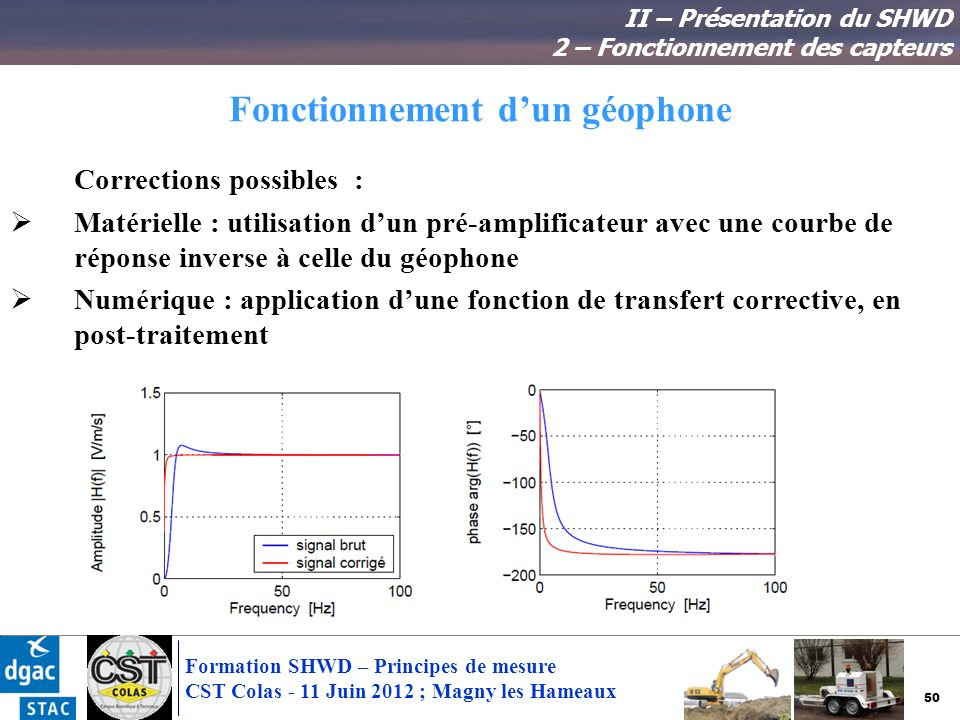 50 Formation SHWD – Principes de mesure CST Colas - 11 Juin 2012 ; Magny les Hameaux Fonctionnement dun géophone II – Présentation du SHWD 2 – Fonctio