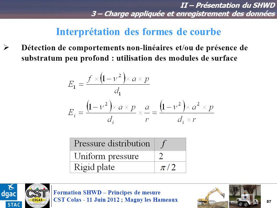 57 Formation SHWD – Principes de mesure CST Colas - 11 Juin 2012 ; Magny les Hameaux Interprétation des formes de courbe II – Présentation du SHWD 3 –