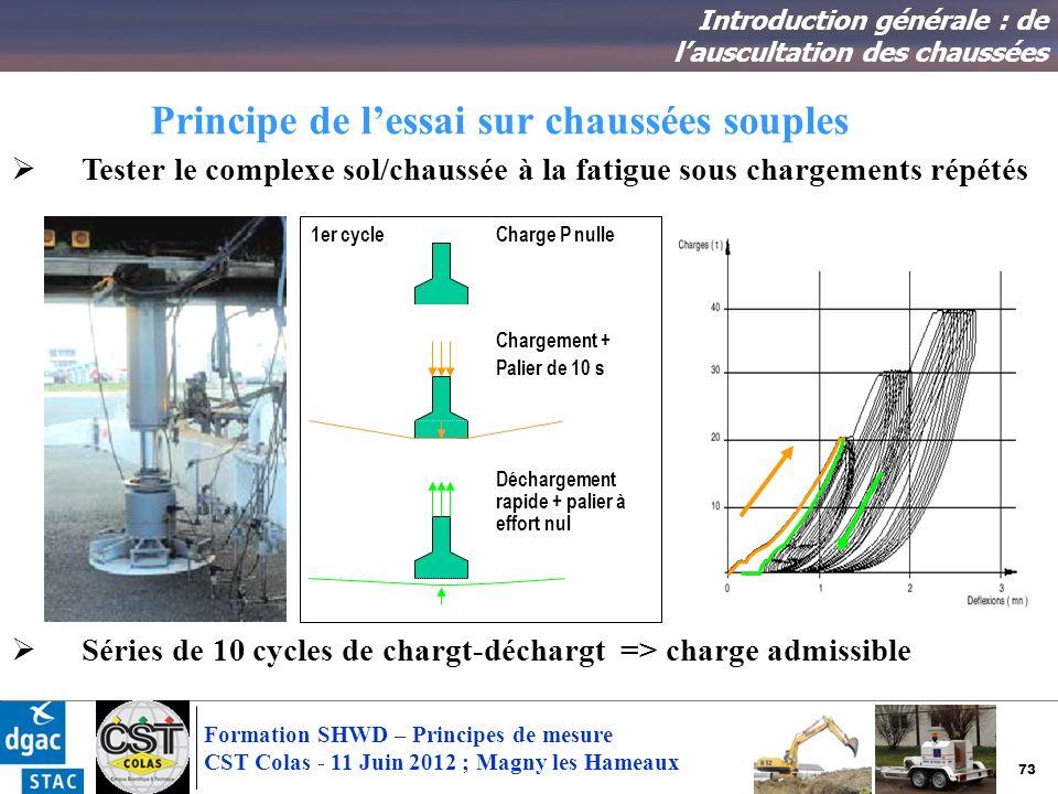 73 Formation SHWD – Principes de mesure CST Colas - 11 Juin 2012 ; Magny les Hameaux Principe de lessai sur chaussées souples Introduction générale :
