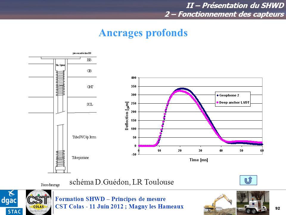 92 Formation SHWD – Principes de mesure CST Colas - 11 Juin 2012 ; Magny les Hameaux Ancrages profonds II – Présentation du SHWD 2 – Fonctionnement de