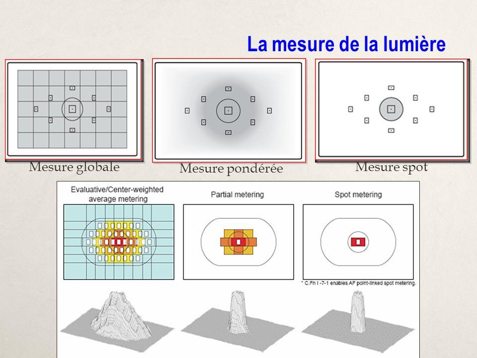 Mesure pondérée La mesure de la lumière Mesure globaleMesure spot