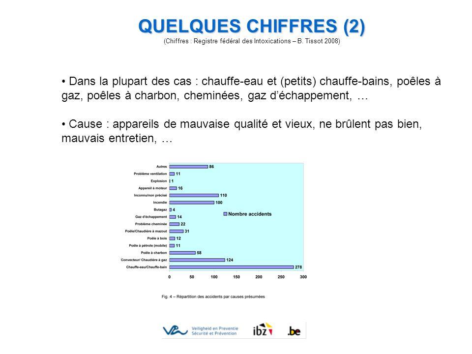 QUELQUES CHIFFRES (2) (Chiffres : Registre fédéral des Intoxications – B. Tissot 2008) Dans la plupart des cas : chauffe-eau et (petits) chauffe-bains