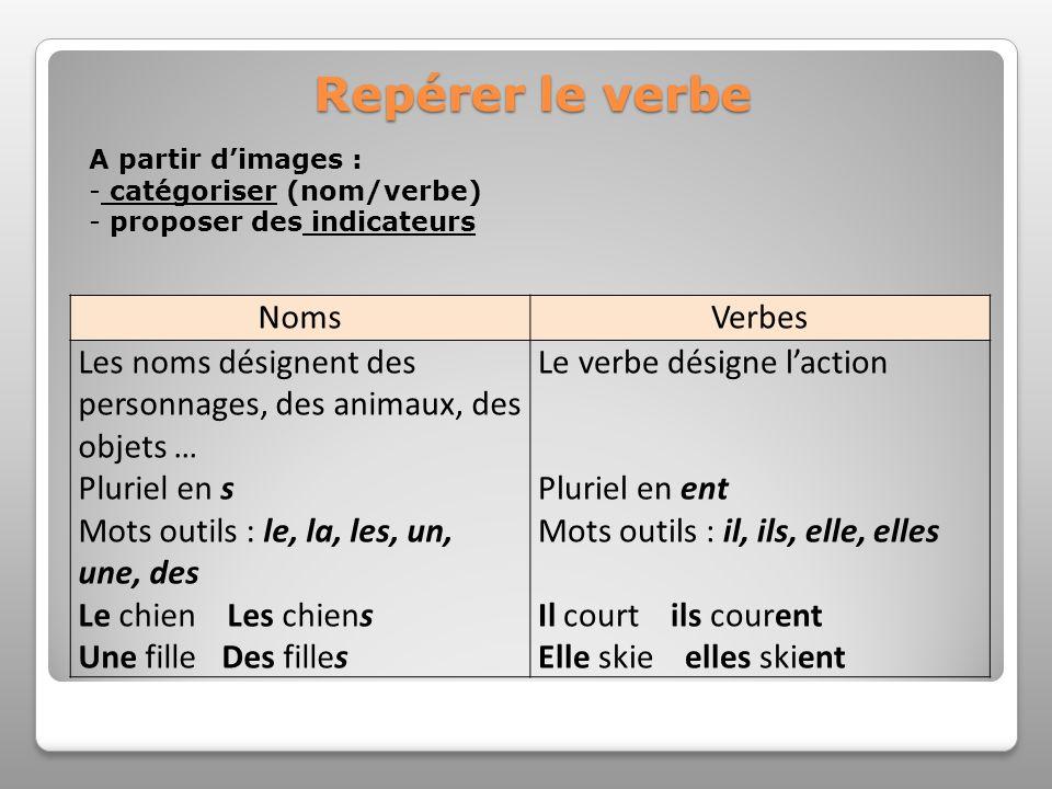 Repérer le verbe A partir dimages : - catégoriser (nom/verbe) - proposer des indicateurs NomsVerbes Les noms désignent des personnages, des animaux, d