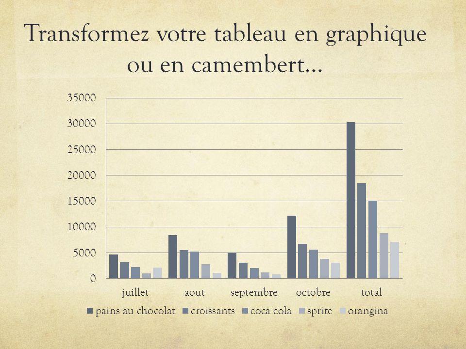 Transformez votre tableau en graphique ou en camembert…