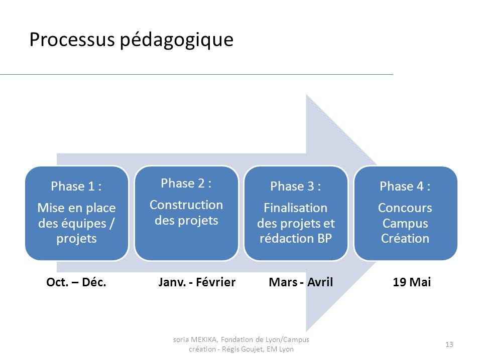 soria MEKIKA, Fondation de Lyon/Campus création - Régis Goujet, EM Lyon 13 Processus pédagogique Phase 1 : Mise en place des équipes / projets Phase 2