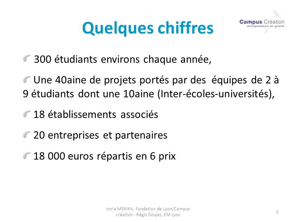 soria MEKIKA, Fondation de Lyon/Campus création - Régis Goujet, EM Lyon 2 Quelques chiffres 300 étudiants environs chaque année, Une 40aine de projets