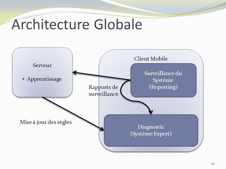 Architecture Globale Serveur Apprentissage Serveur Apprentissage Client Mobile Surveillance du Système (Reporting) Diagnostic (Système Expert) Rapport