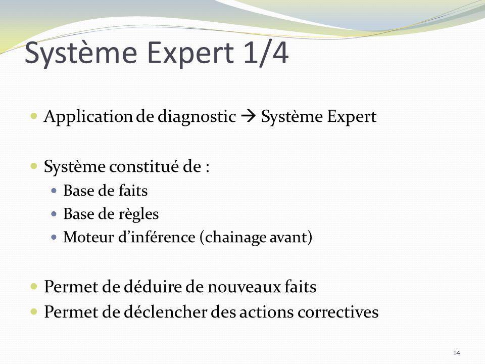 Système Expert 1/4 Application de diagnostic Système Expert Système constitué de : Base de faits Base de règles Moteur dinférence (chainage avant) Per