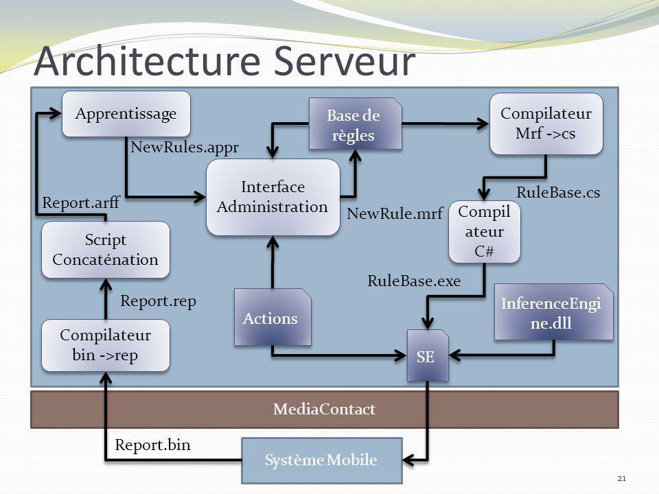 Architecture Serveur 21 MediaContact Système Mobile Script Concaténation Apprentissage Interface Administration Compilateur Mrf ->cs Compilateur Mrf -