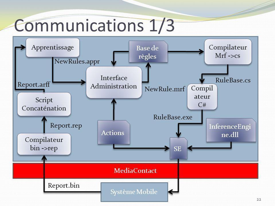 Communications 1/3 22 MediaContact Système Mobile Script Concaténation Apprentissage Interface Administration Compilateur Mrf ->cs Compilateur Mrf ->c