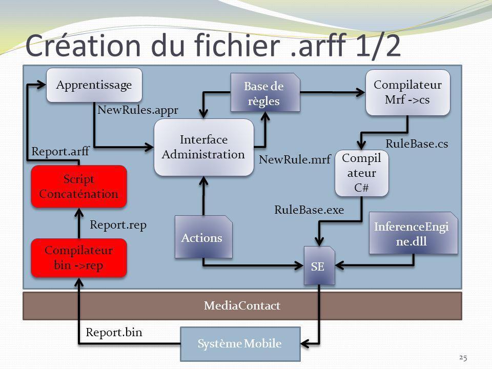 Création du fichier.arff 1/2 25 MediaContact Système Mobile Script Concaténation Apprentissage Interface Administration Compilateur Mrf ->cs Compilate