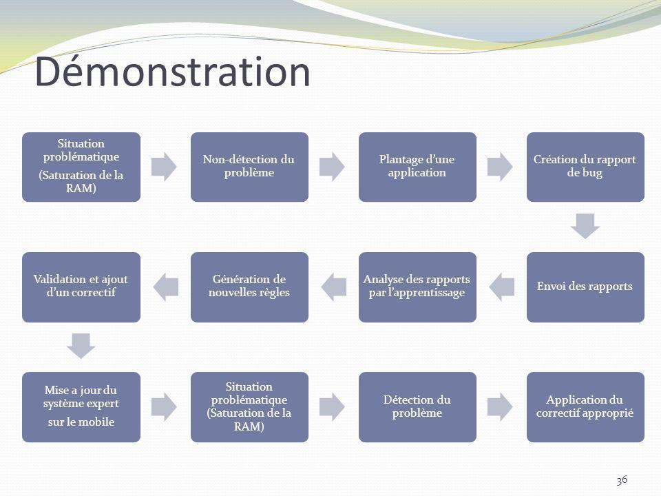 Démonstration 36 Situation problématique (Saturation de la RAM) Non-détection du problème Plantage dune application Création du rapport de bug Envoi d