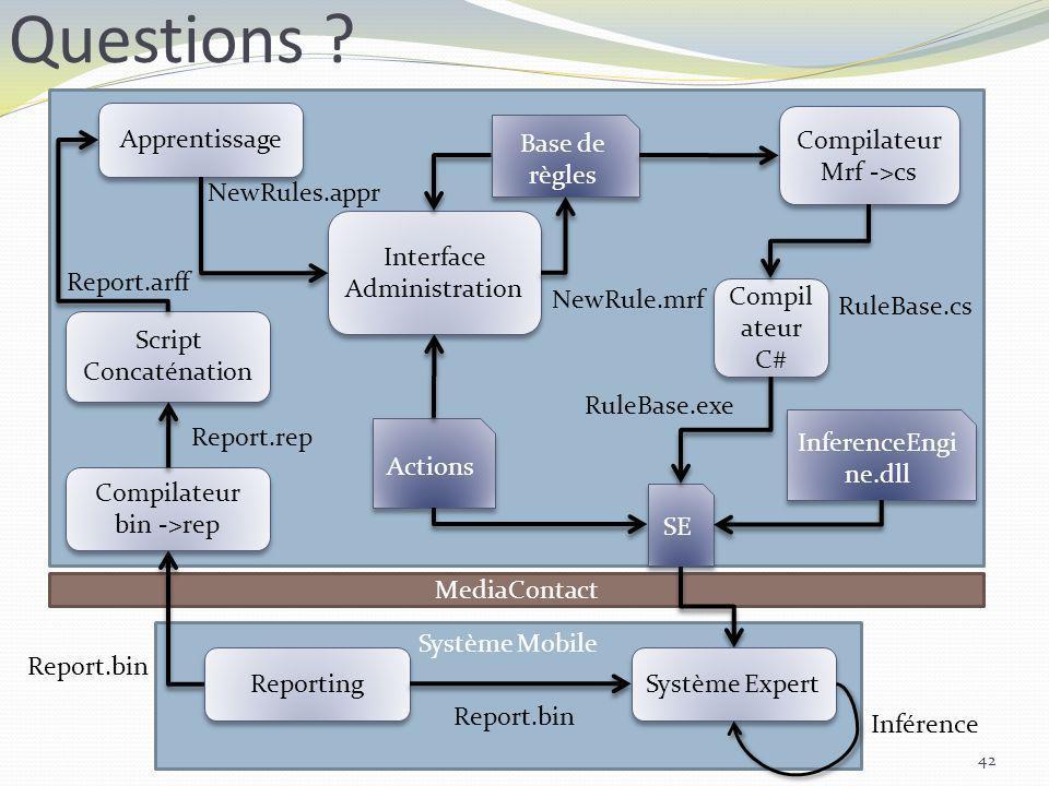 Questions ? 42 MediaContact Système Mobile Report.bin RuleBase.cs Script Concaténation Apprentissage Interface Administration Compilateur Mrf ->cs Com
