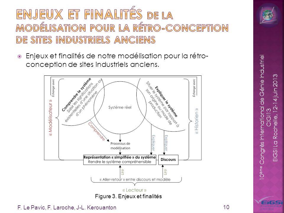 10 ème Congrès International de Génie Industriel CIGI13 EIGSI La Rochelle, 12-14 juin 2013 Enjeux et finalités de notre modélisation pour la rétro- co