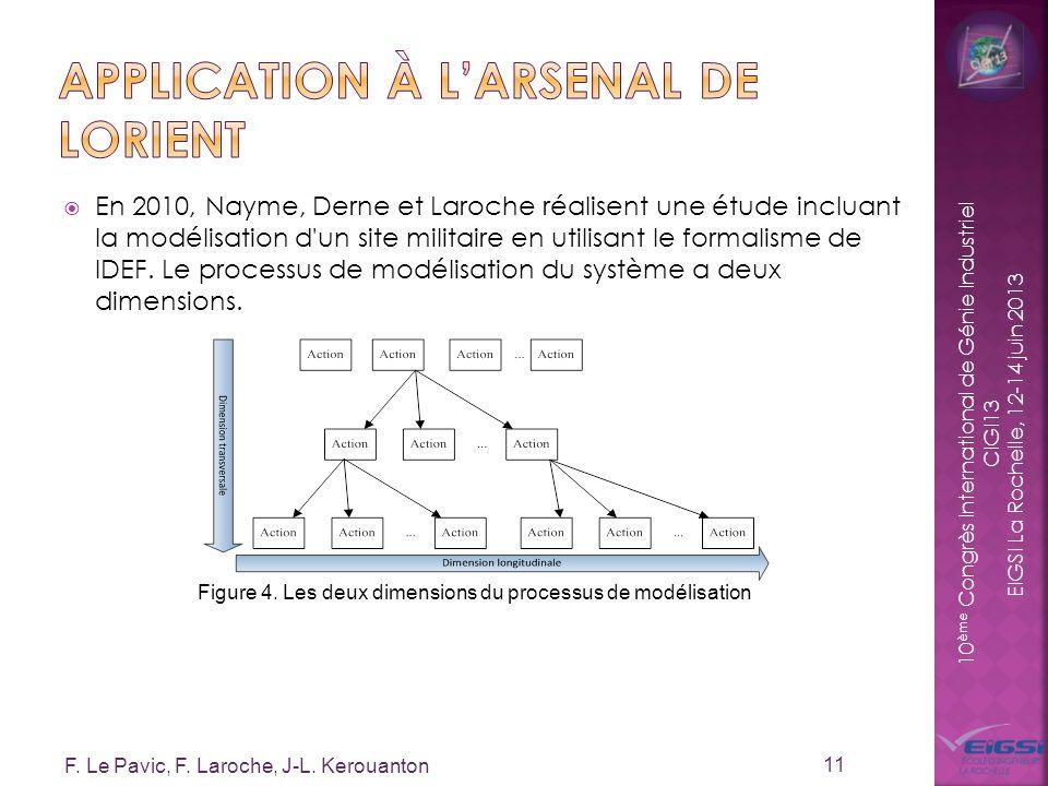 10 ème Congrès International de Génie Industriel CIGI13 EIGSI La Rochelle, 12-14 juin 2013 En 2010, Nayme, Derne et Laroche réalisent une étude inclua