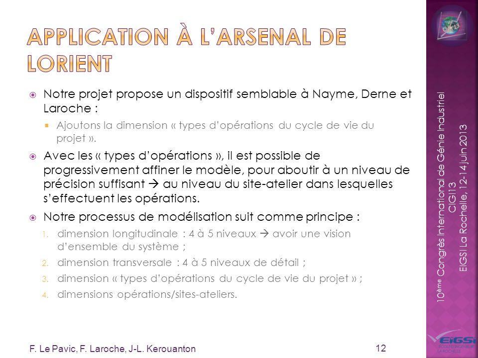 10 ème Congrès International de Génie Industriel CIGI13 EIGSI La Rochelle, 12-14 juin 2013 Notre projet propose un dispositif semblable à Nayme, Derne