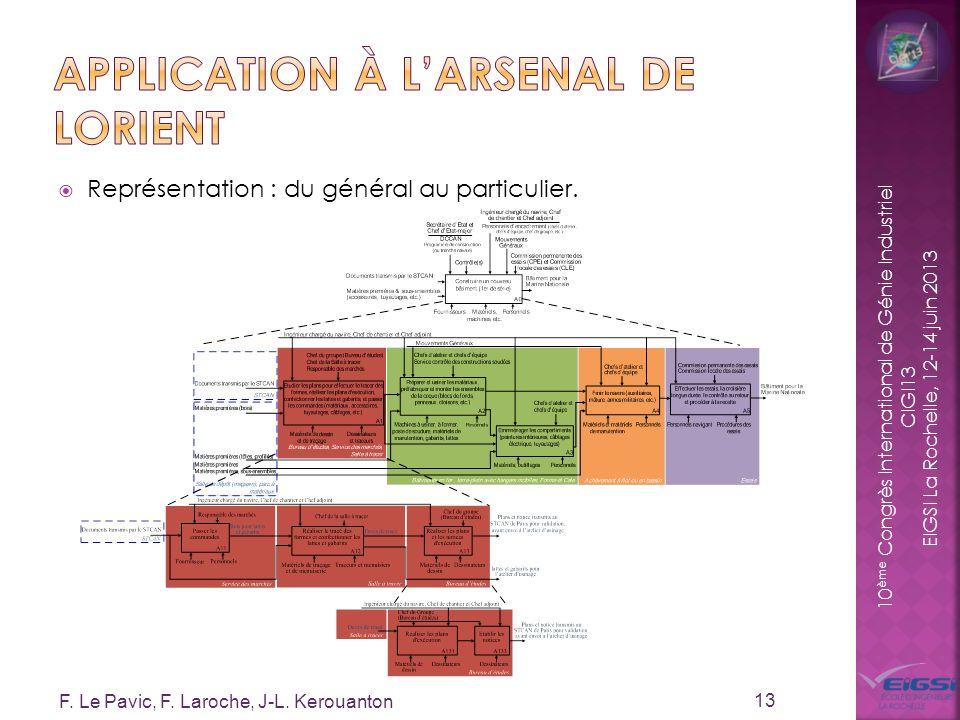 10 ème Congrès International de Génie Industriel CIGI13 EIGSI La Rochelle, 12-14 juin 2013 Représentation : du général au particulier. 13 F. Le Pavic,