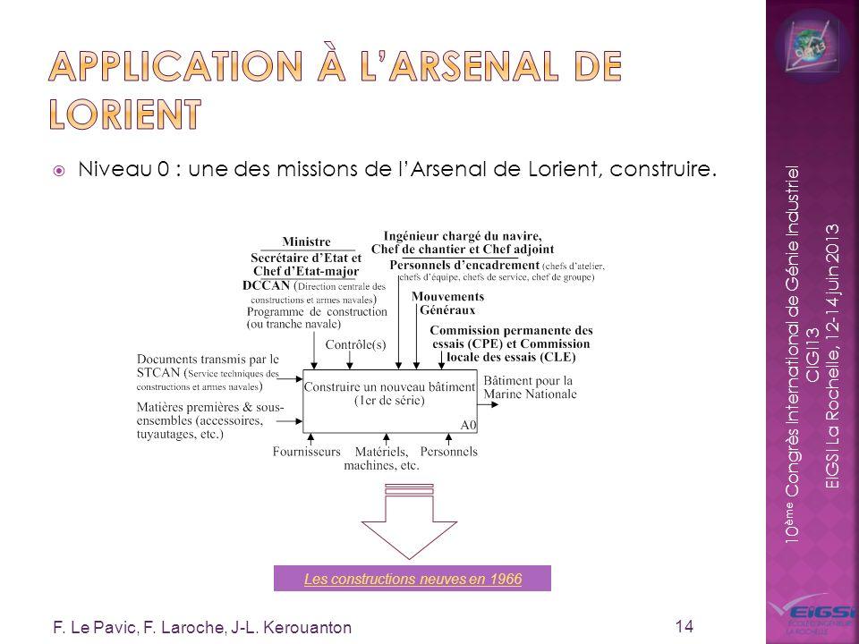 10 ème Congrès International de Génie Industriel CIGI13 EIGSI La Rochelle, 12-14 juin 2013 Niveau 0 : une des missions de lArsenal de Lorient, constru